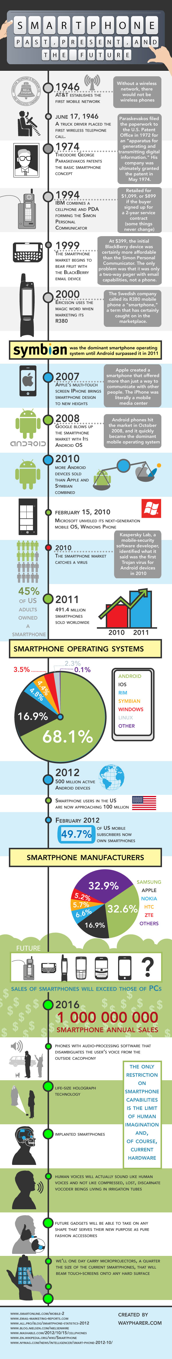 smartphones-past-future-infographic-lowres