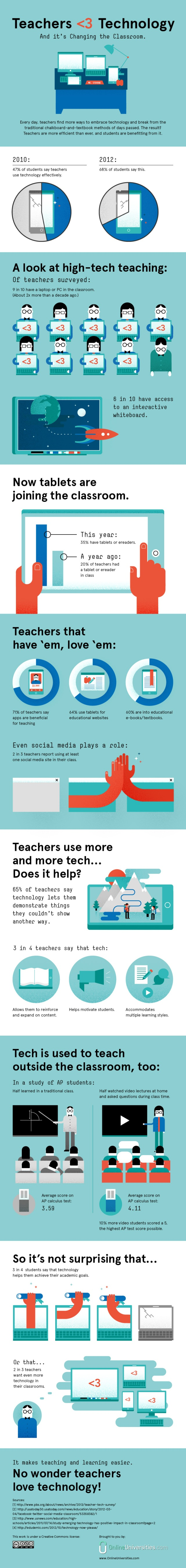 infographic TeachersloveTechFinal