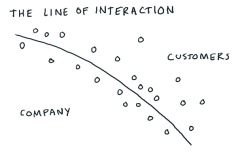 boundary between company and customers